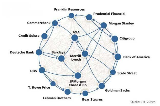Netz der Konzerne