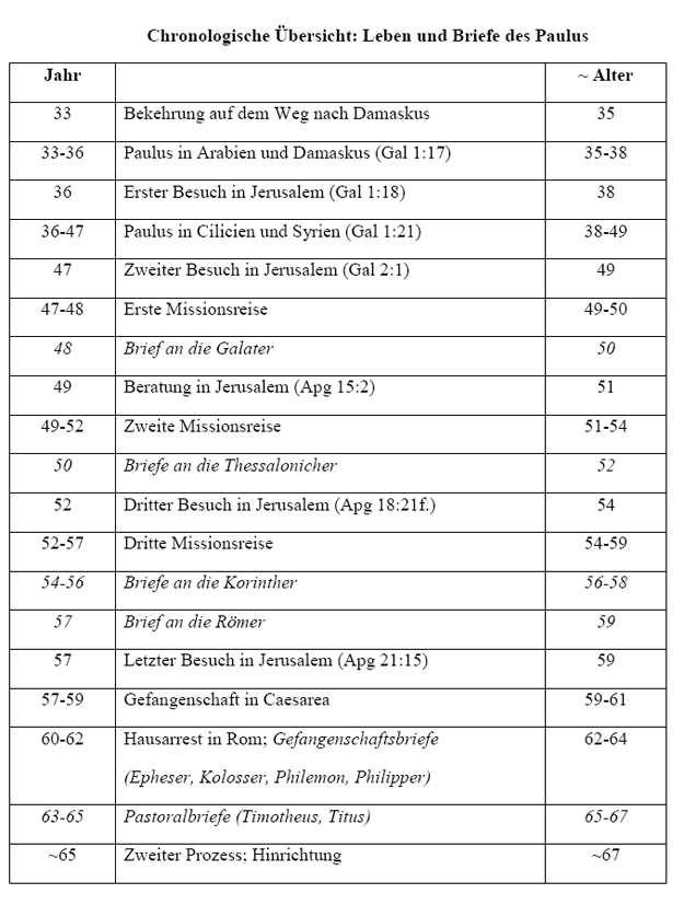 Chronologie Paulus