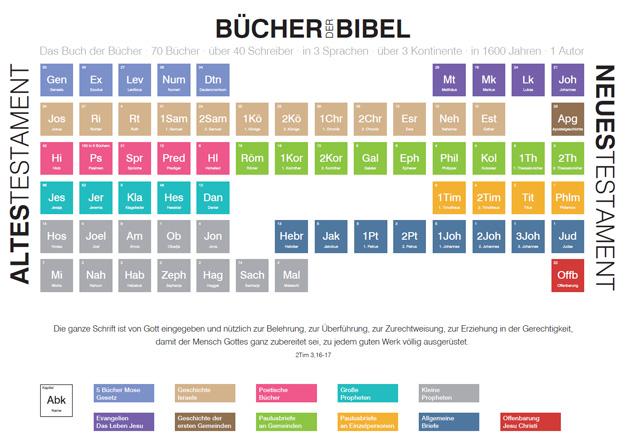 Buecher_der_Bibel